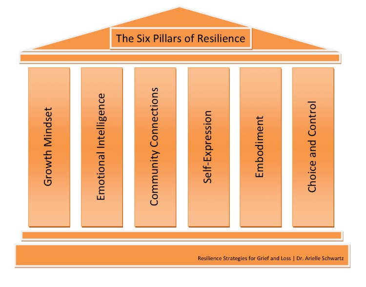 Six Pillars of Character as a Filter for Decision Making